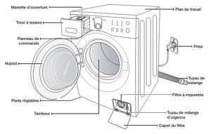 instalation lave-linge